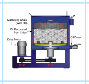 Oil Recovery Centrifuges Manufacturer Exporter India